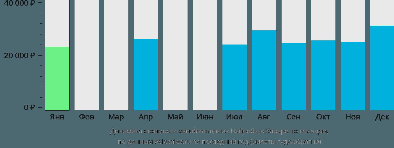 Динамика стоимости авиабилетов из Найроби в Хараре по месяцам