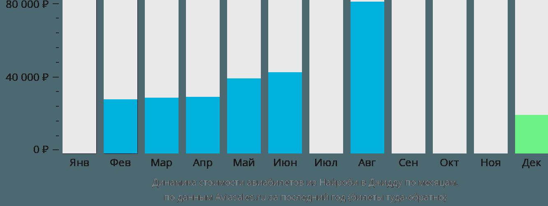 Динамика стоимости авиабилетов из Найроби в Джидду по месяцам