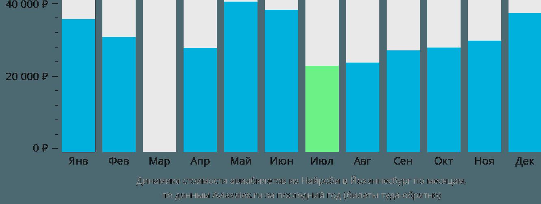 Динамика стоимости авиабилетов из Найроби в Йоханнесбург по месяцам