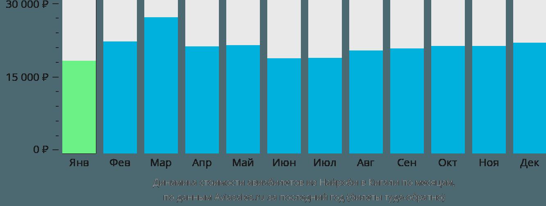 Динамика стоимости авиабилетов из Найроби в Кигали по месяцам