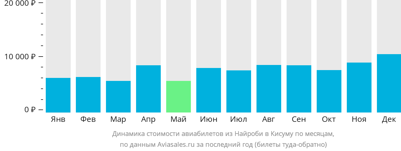 Динамика стоимости авиабилетов из Найроби в Кисуму по месяцам