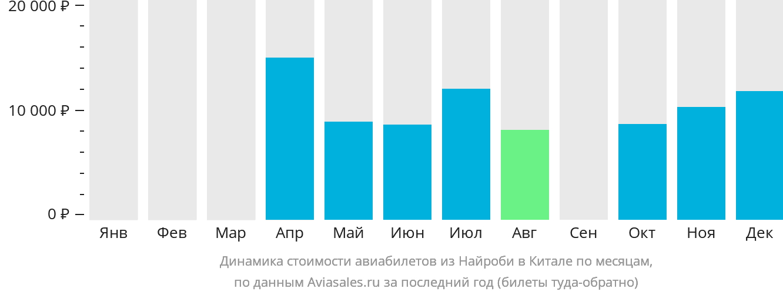 Динамика стоимости авиабилетов из Найроби в Китале по месяцам