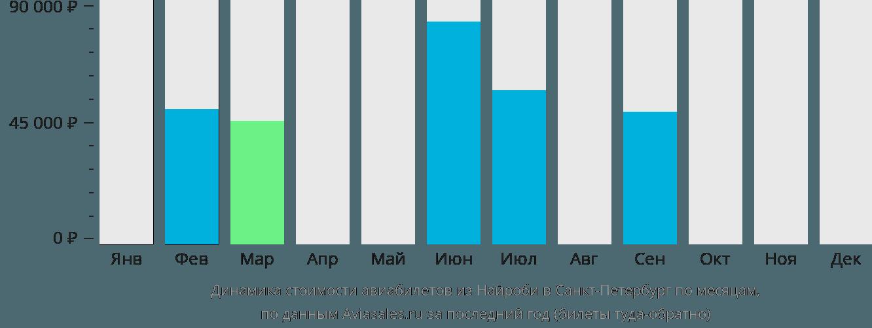 Динамика стоимости авиабилетов из Найроби в Санкт-Петербург по месяцам