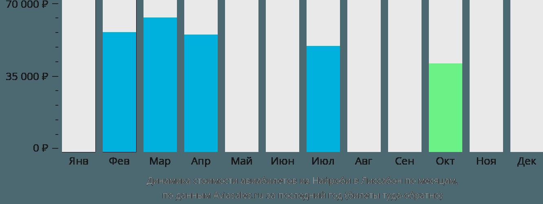 Динамика стоимости авиабилетов из Найроби в Лиссабон по месяцам