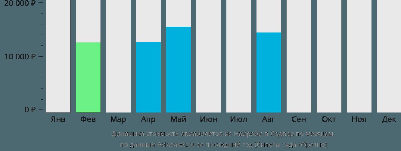 Динамика стоимости авиабилетов из Найроби в Лодвар по месяцам