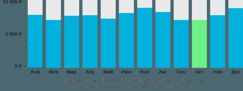 Динамика стоимости авиабилетов из Найроби в Момбасу по месяцам