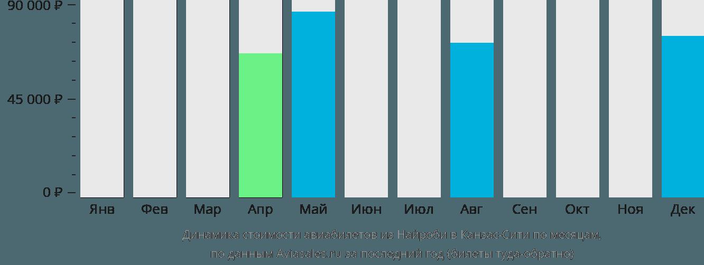 Динамика стоимости авиабилетов из Найроби в Канзас-Сити по месяцам