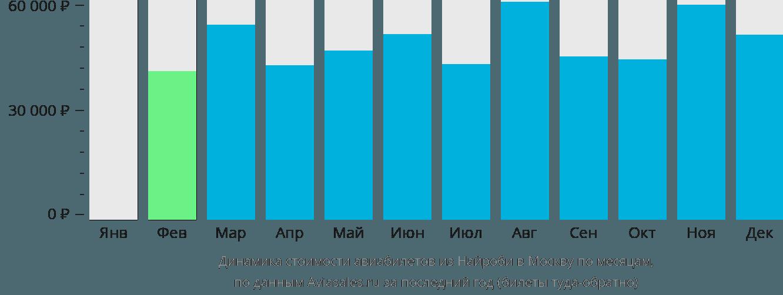 Динамика стоимости авиабилетов из Найроби в Москву по месяцам