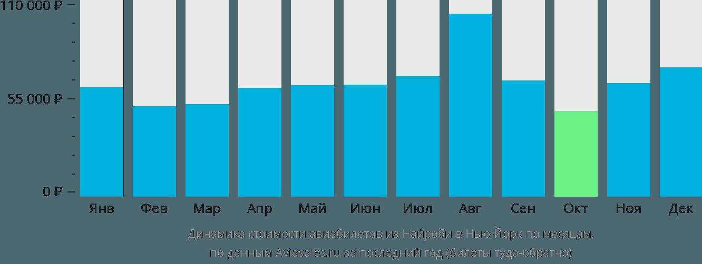 Динамика стоимости авиабилетов из Найроби в Нью-Йорк по месяцам