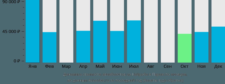 Динамика стоимости авиабилетов из Найроби в Париж по месяцам