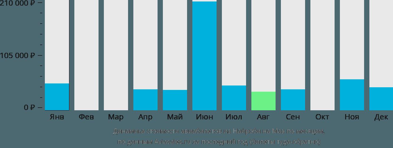 Динамика стоимости авиабилетов из Найроби на Маэ по месяцам