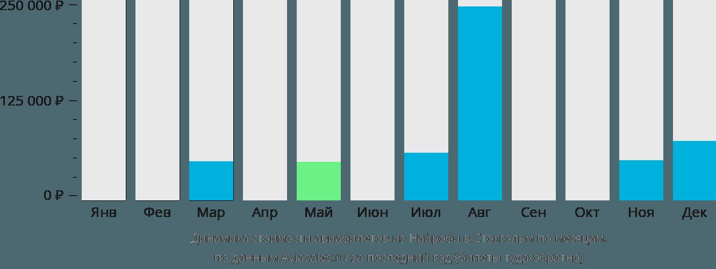 Динамика стоимости авиабилетов из Найроби в Стокгольм по месяцам