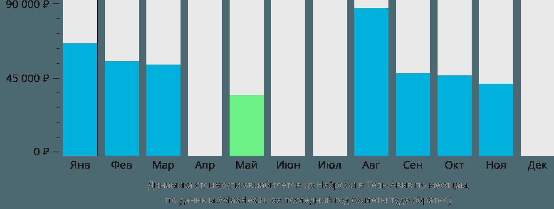 Динамика стоимости авиабилетов из Найроби в Тель-Авив по месяцам