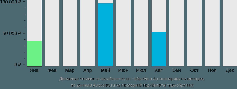 Динамика стоимости авиабилетов из Найроби в Антананариву по месяцам