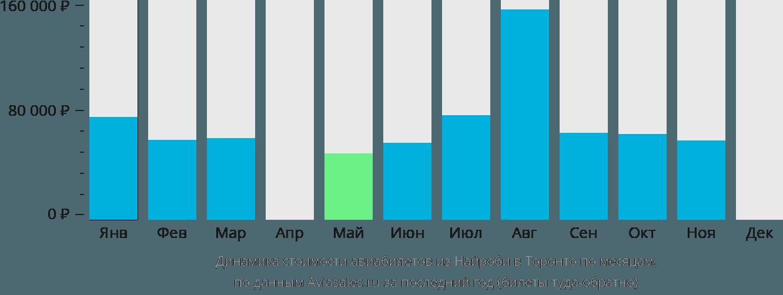 Динамика стоимости авиабилетов из Найроби в Торонто по месяцам