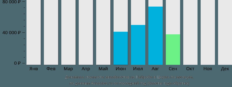 Динамика стоимости авиабилетов из Найроби в Цюрих по месяцам