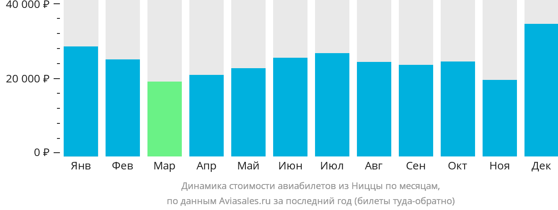 Динамика стоимости авиабилетов из Ниццы по месяцам