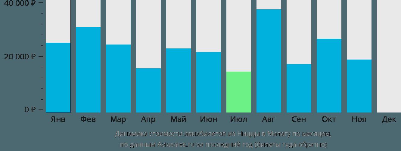 Динамика стоимости авиабилетов из Ниццы в Малагу по месяцам