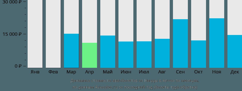 Динамика стоимости авиабилетов из Ниццы в Аяччо по месяцам
