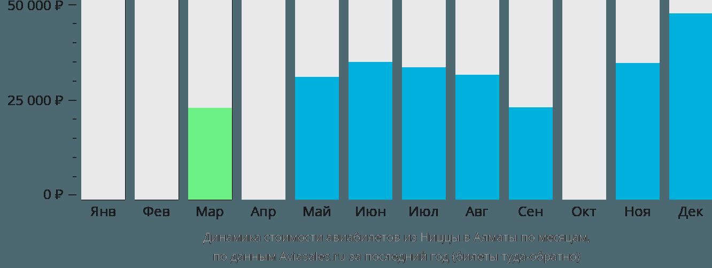 Динамика стоимости авиабилетов из Ниццы в Алматы по месяцам