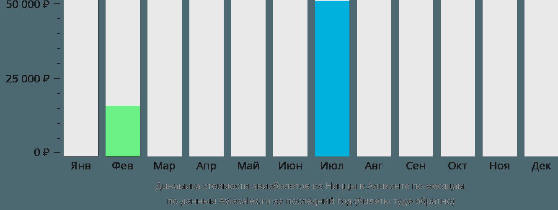 Динамика стоимости авиабилетов из Ниццы в Аликанте по месяцам