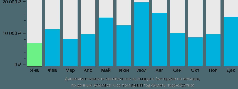 Динамика стоимости авиабилетов из Ниццы в Амстердам по месяцам