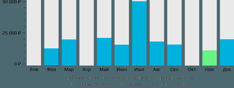 Динамика стоимости авиабилетов из Ниццы в Афины по месяцам