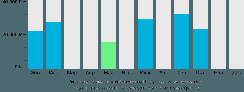 Динамика стоимости авиабилетов из Ниццы в Анталью по месяцам