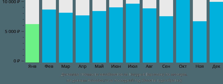 Динамика стоимости авиабилетов из Ниццы в Барселону по месяцам