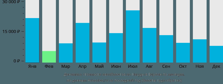Динамика стоимости авиабилетов из Ниццы в Берлин по месяцам