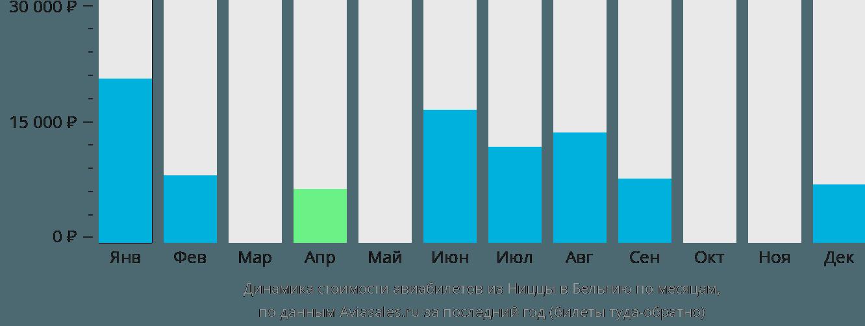 Динамика стоимости авиабилетов из Ниццы в Бельгию по месяцам