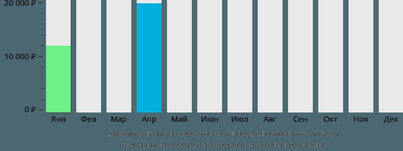 Динамика стоимости авиабилетов из Ниццы в Бирмингем по месяцам