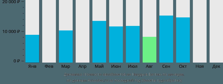 Динамика стоимости авиабилетов из Ниццы в Бастию по месяцам