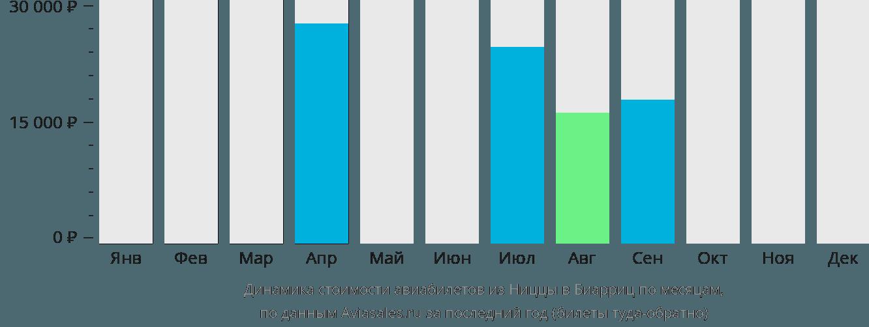 Динамика стоимости авиабилетов из Ниццы в Биарриц по месяцам