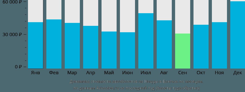 Динамика стоимости авиабилетов из Ниццы в Бангкок по месяцам