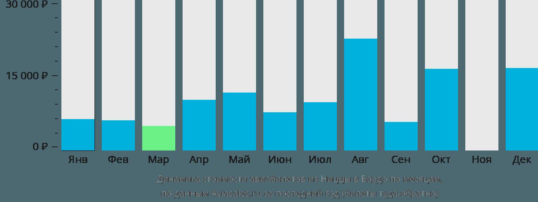 Динамика стоимости авиабилетов из Ниццы в Бордо по месяцам