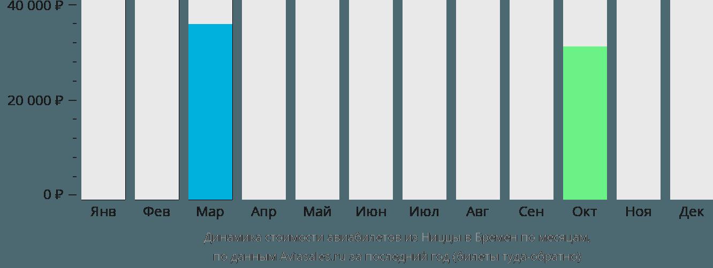 Динамика стоимости авиабилетов из Ниццы в Бремен по месяцам