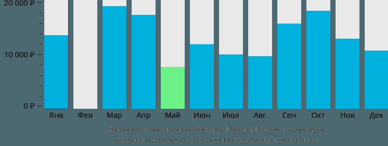 Динамика стоимости авиабилетов из Ниццы в Брюссель по месяцам