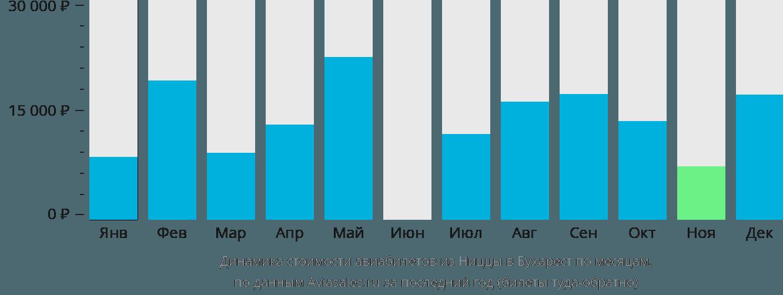 Динамика стоимости авиабилетов из Ниццы в Бухарест по месяцам