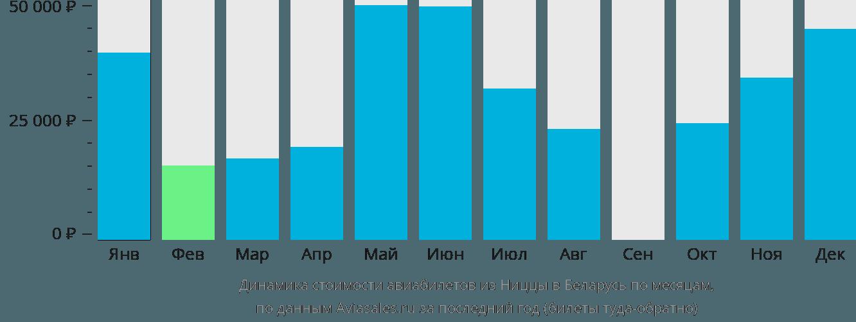 Динамика стоимости авиабилетов из Ниццы в Беларусь по месяцам