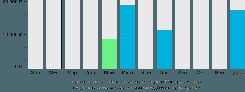 Динамика стоимости авиабилетов из Ниццы в Кёльн по месяцам