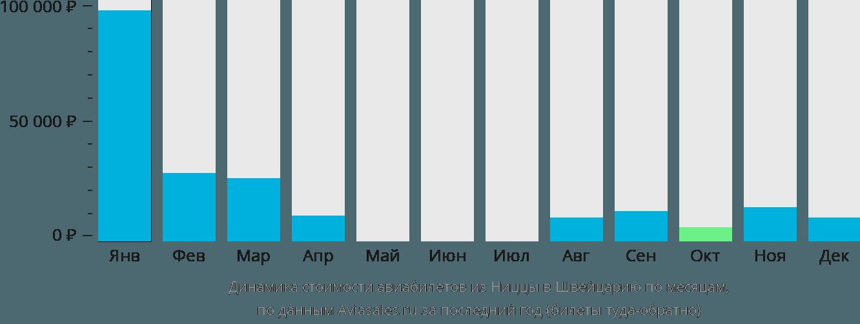 Динамика стоимости авиабилетов из Ниццы в Швейцарию по месяцам
