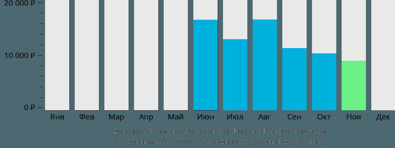 Динамика стоимости авиабилетов из Ниццы в Кальви по месяцам