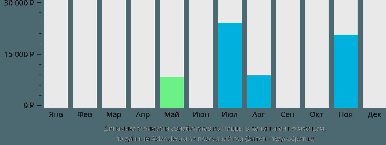 Динамика стоимости авиабилетов из Ниццы в Копенгаген по месяцам