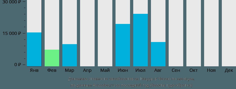 Динамика стоимости авиабилетов из Ниццы в Чехию по месяцам