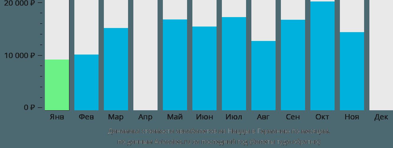 Динамика стоимости авиабилетов из Ниццы в Германию по месяцам