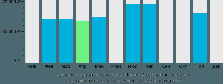 Динамика стоимости авиабилетов из Ниццы в Денпасар Бали по месяцам