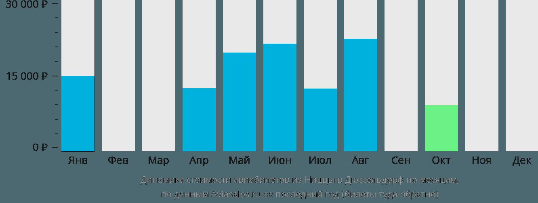 Динамика стоимости авиабилетов из Ниццы в Дюссельдорф по месяцам