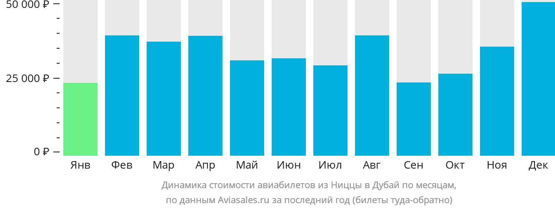 Динамика стоимости авиабилетов из Ниццы в Дубай по месяцам