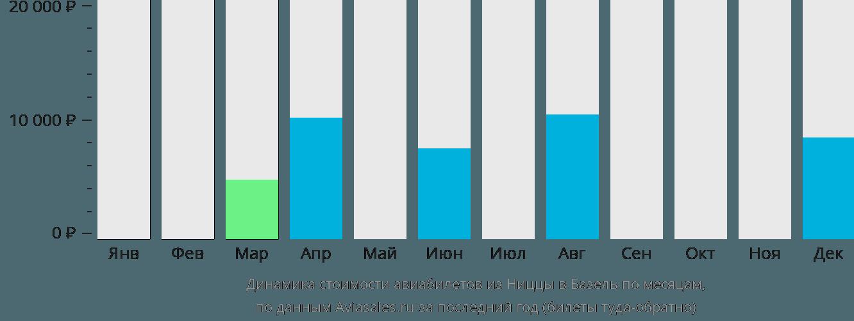 Динамика стоимости авиабилетов из Ниццы в Базель по месяцам